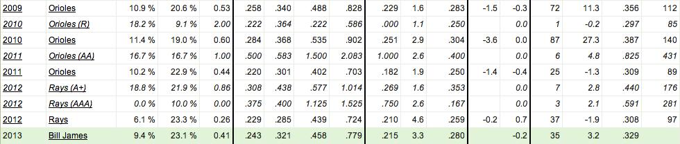 Luke Scott's advanced statistics from 2009 to 2012 (courtesy of Fan Graphs)