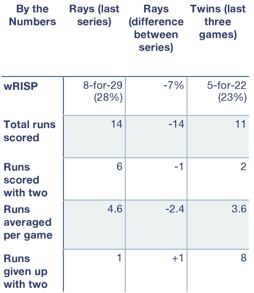 Rays and Twins by the numbers.