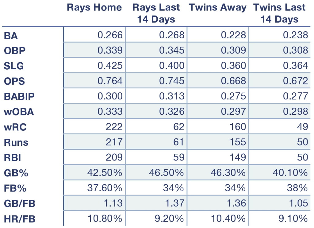 Rays and Twins offensive production at home, away, and over the last 14 days.