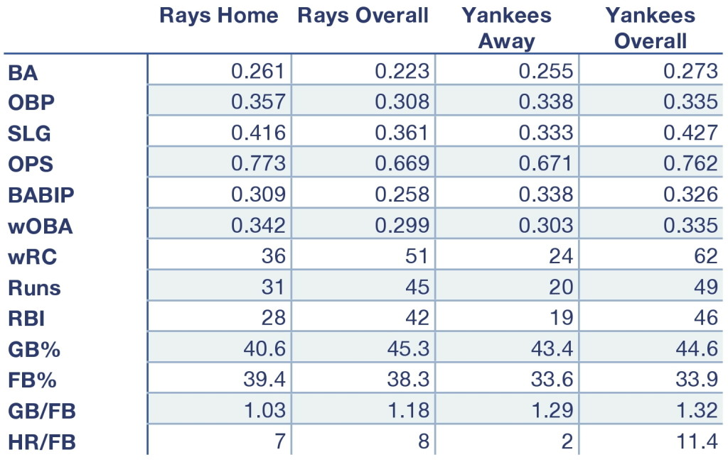 Rays and Yankees offensive production at home, away, and overall.