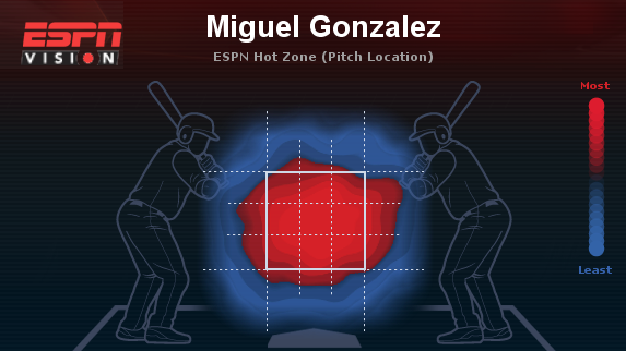 Miguel Gonzalez heat map. (Courtesy of ESPN)