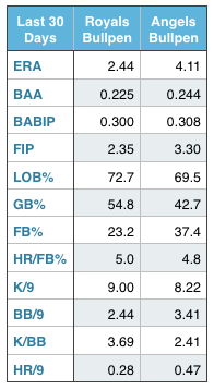 Royals and Angels bullpen numbers (over the last 30 days)