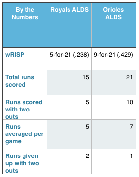 Orioles and Royals (by the numbers).