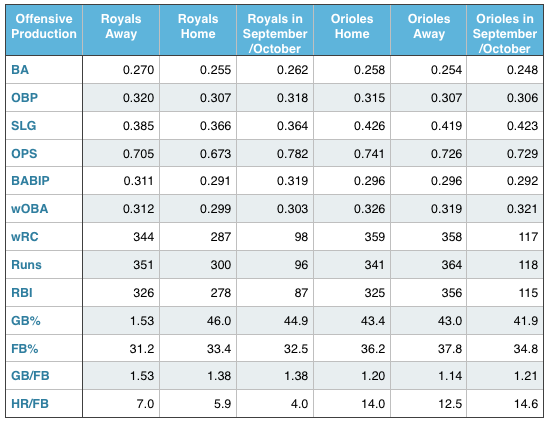 Royals and Orioles offensive production (at home, away, and in September and October).