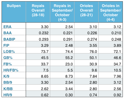 Royals and Orioles relievers (overall, and in September and October).