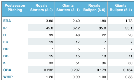 How the pitching staffs matchup (numbers based on Postseason)
