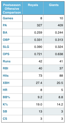 Royals and Giants offensive production (in the Postseason).