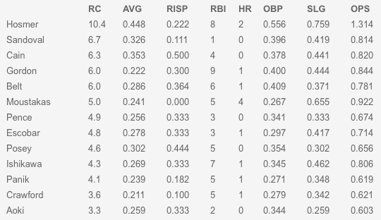 Top postseason hitters (per Baseball Hot Corner)