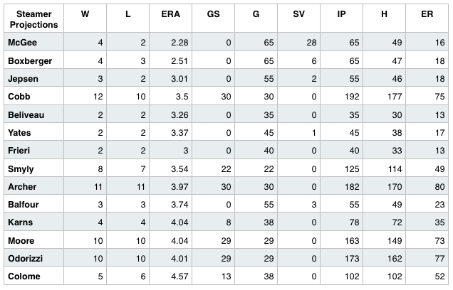 Rays 2015 pitching projections. (Courtesy of Steamer)