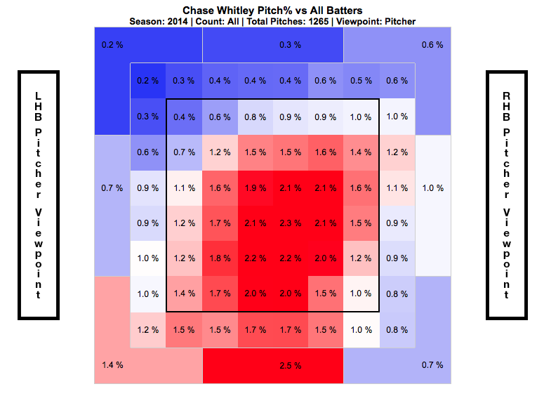 Chase Whitley heat map (Credit: FanGraphs)