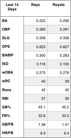 Rays and Royals offensive production over the last 14 days.