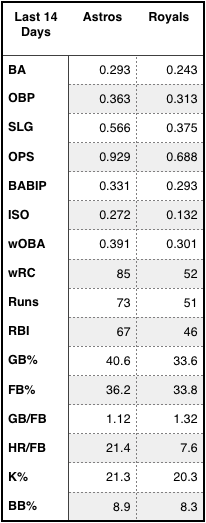 Astros and Royals offensive production over the last 14 days,